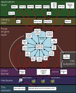 Pulseaudio diagram