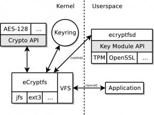 ecryptfs