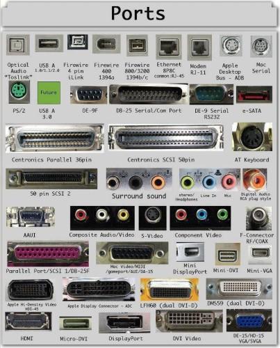 Sentirás nostalgia al ver los puertos que has utilizado en tu PC